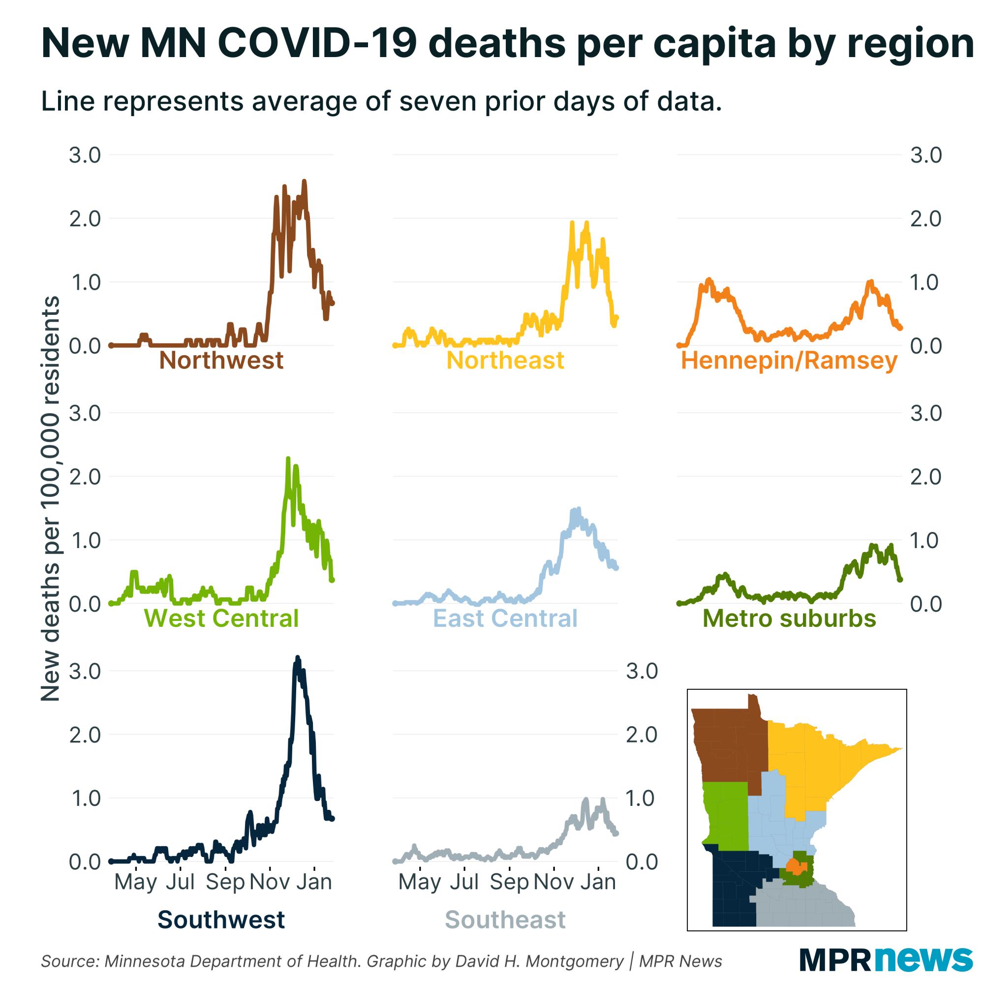 New Minnesota COVID-19 deaths per capita by region