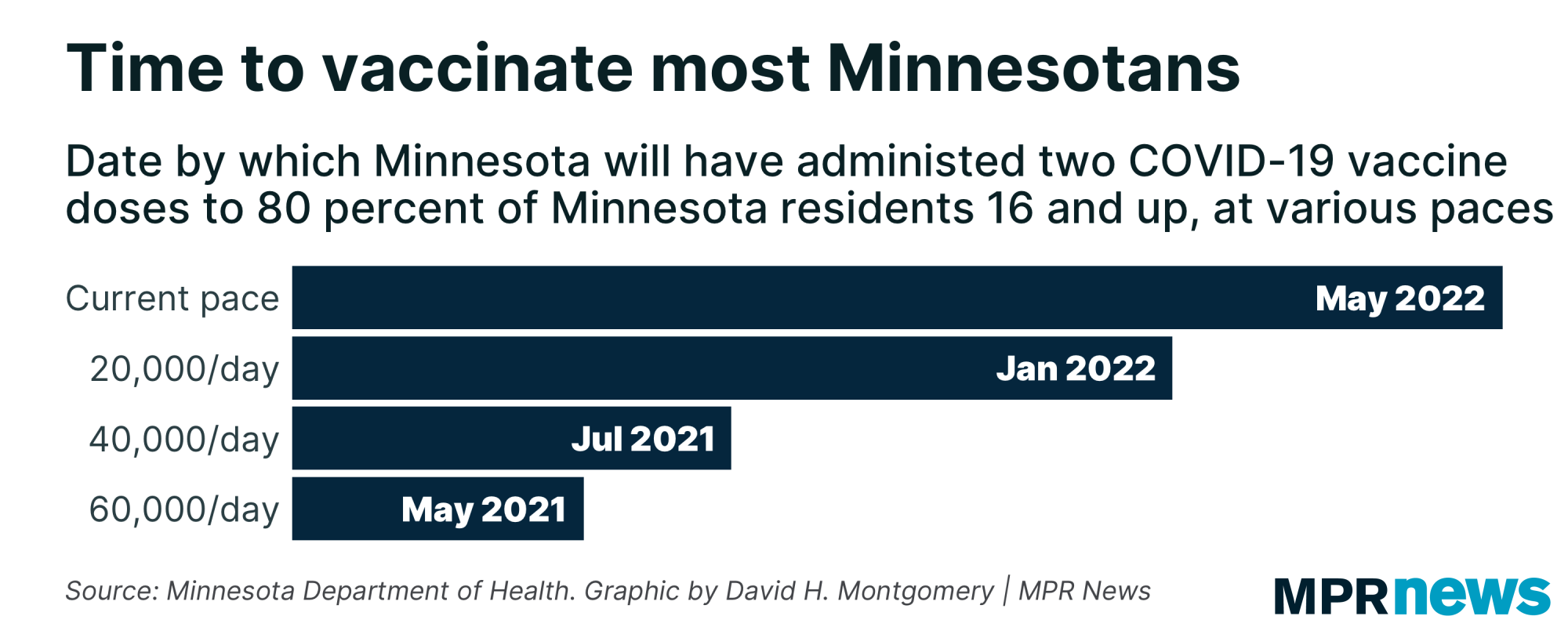 Time to vaccinate most Minnesotans at current pace