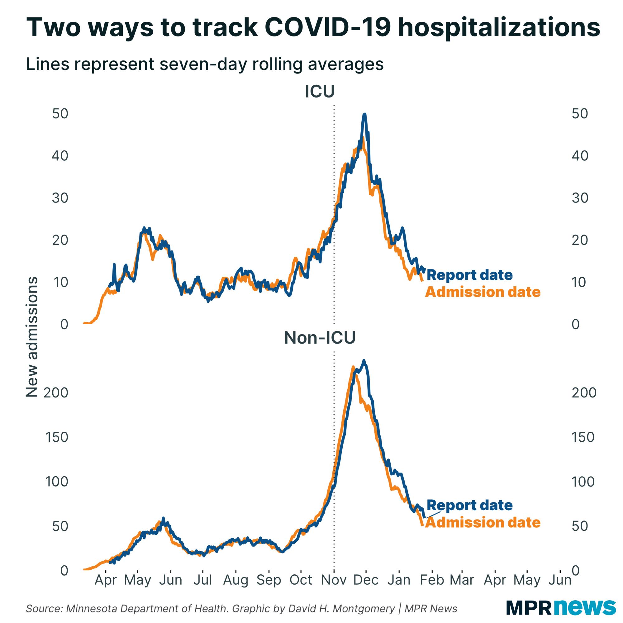 COVID-19 positivity rate in Minnesota
