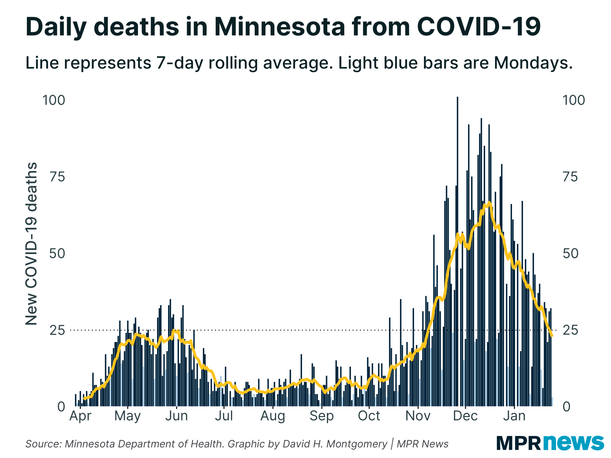 Daily deaths in Minnesota from COVID-19