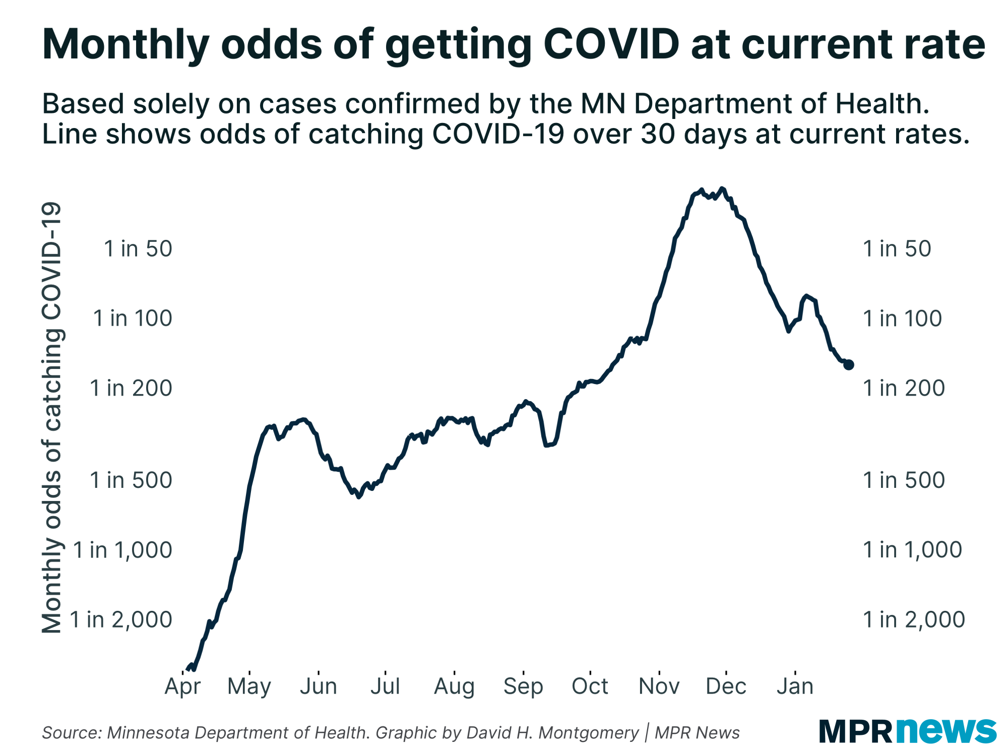 Monthly odds of getting COVID-19 at current infection rate