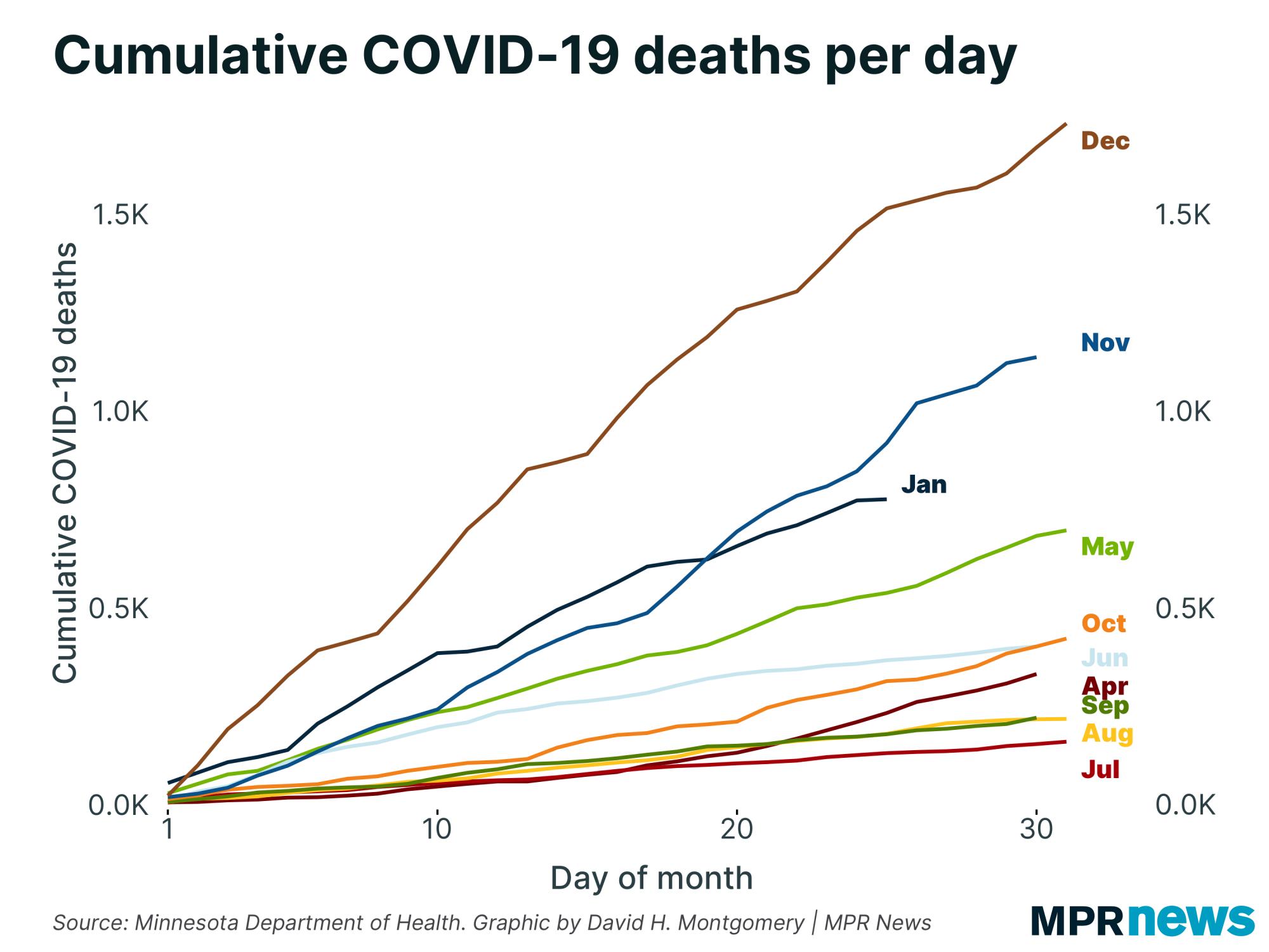 Cumulative COVID-19 deaths per day by month