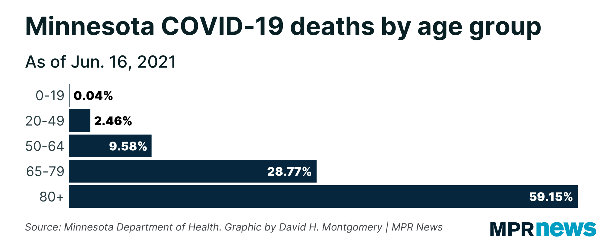 Minnesota COVID-19 deaths by age group
