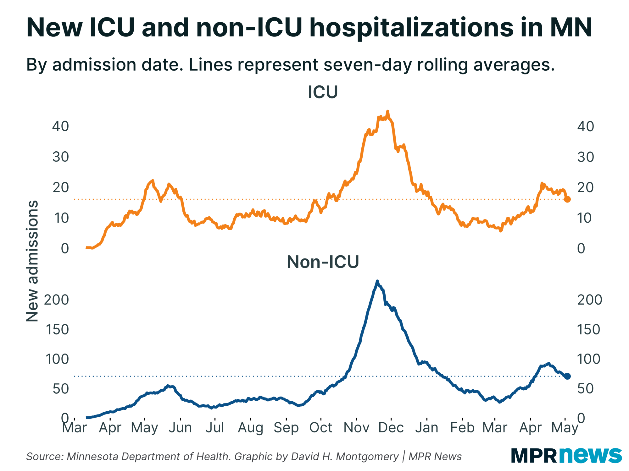 New ICU and non-ICU hospital admissions in Minnesota