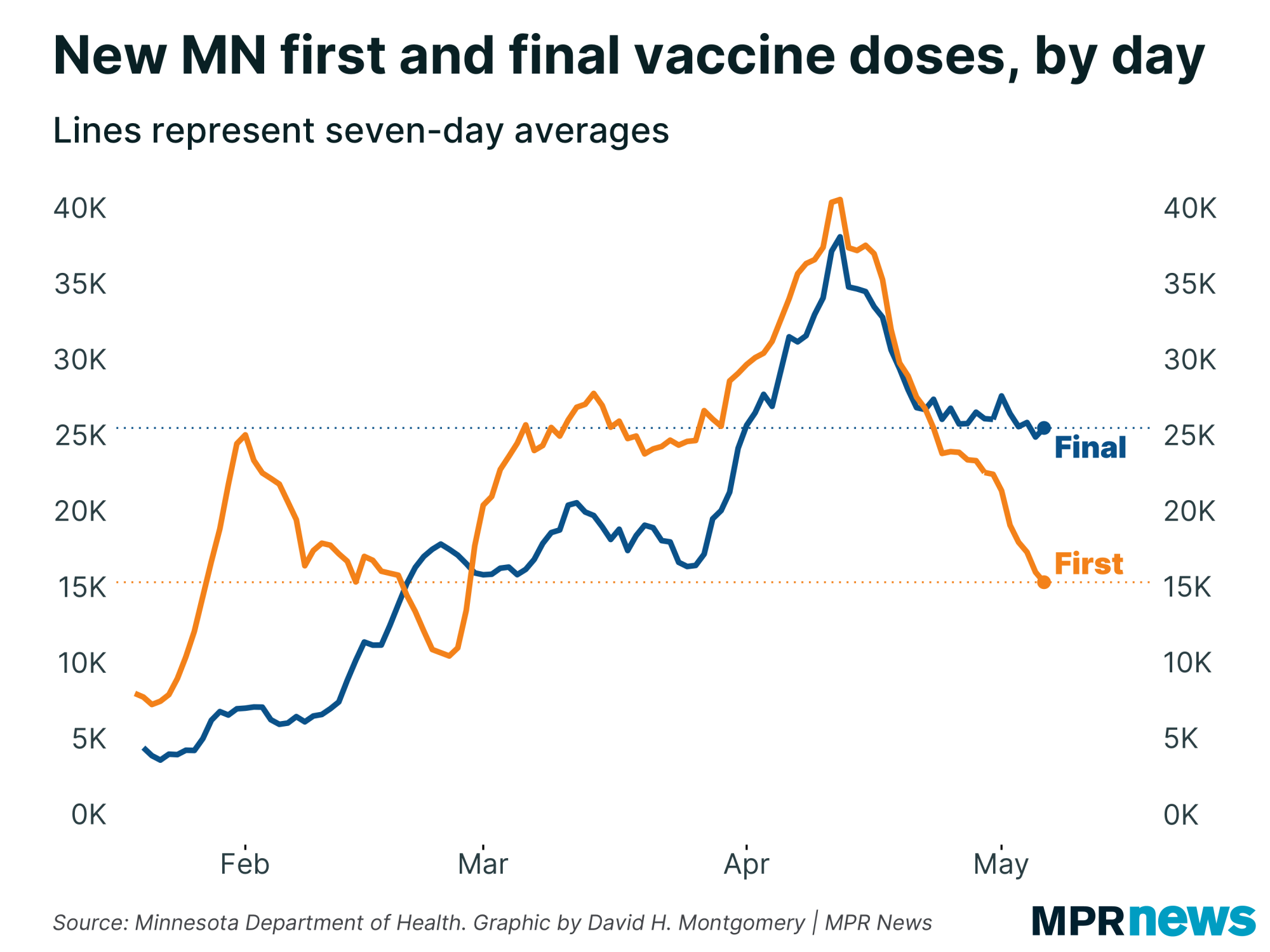 New first and final vaccine doses in Minnesota