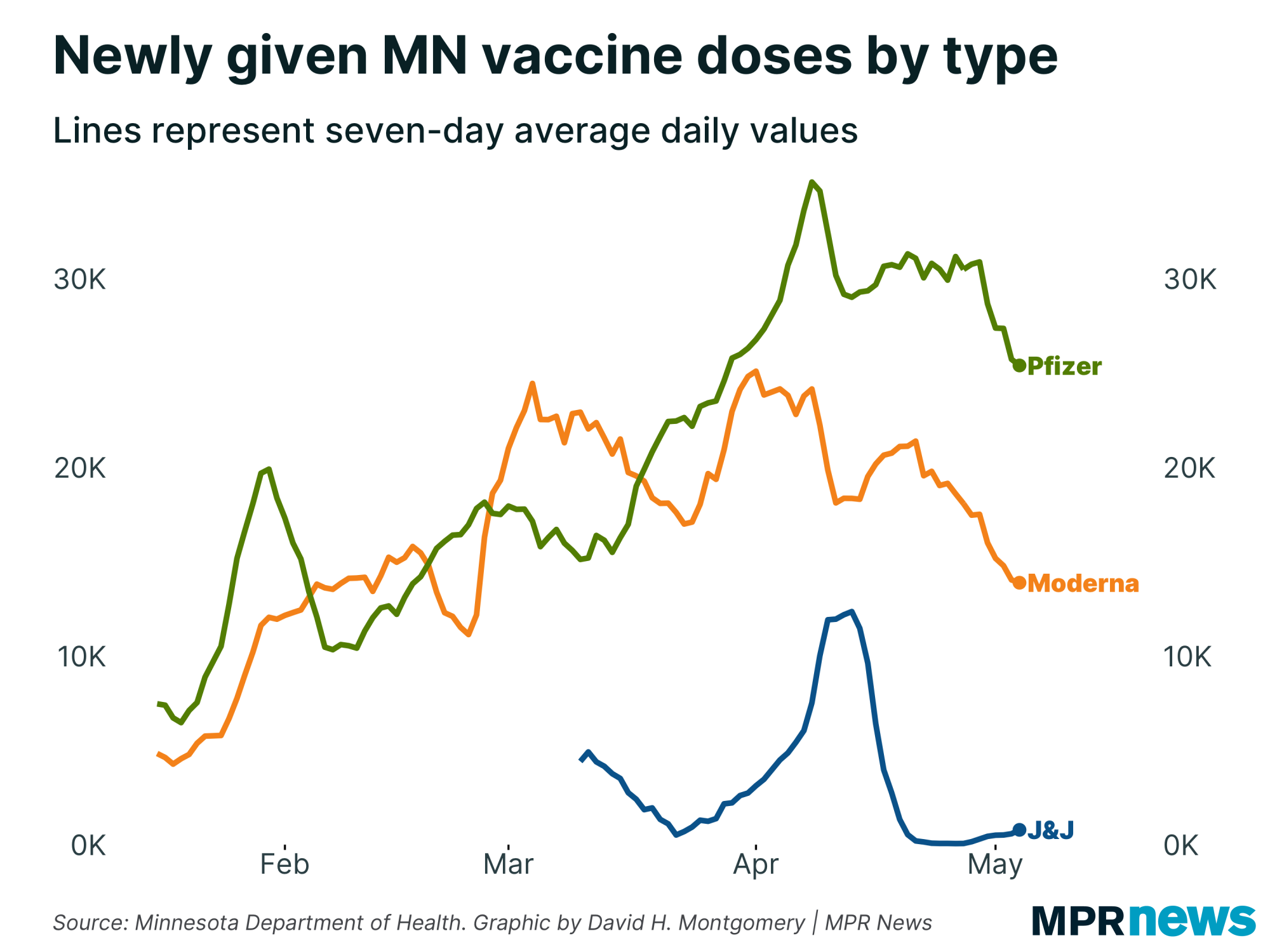 Newly administered MN vaccine doses by type