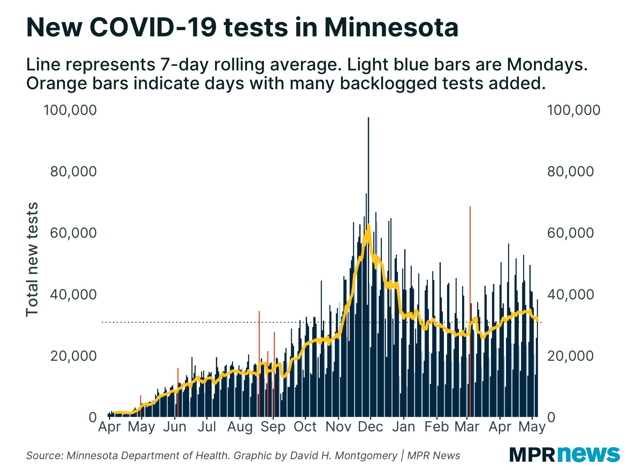 New COVID-19 tests in Minnesota