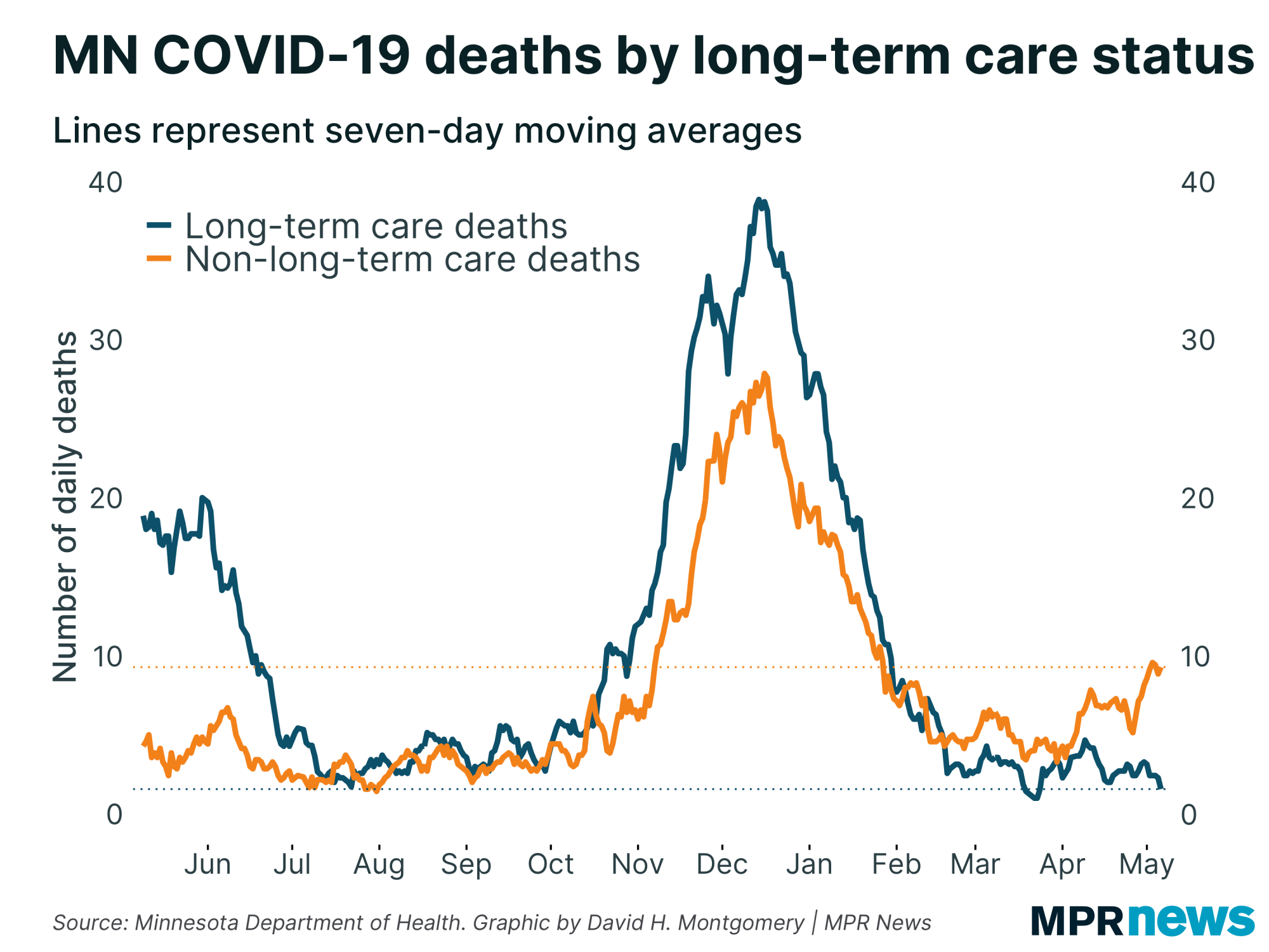 Minnesota COVID-19 deaths by long-term care status