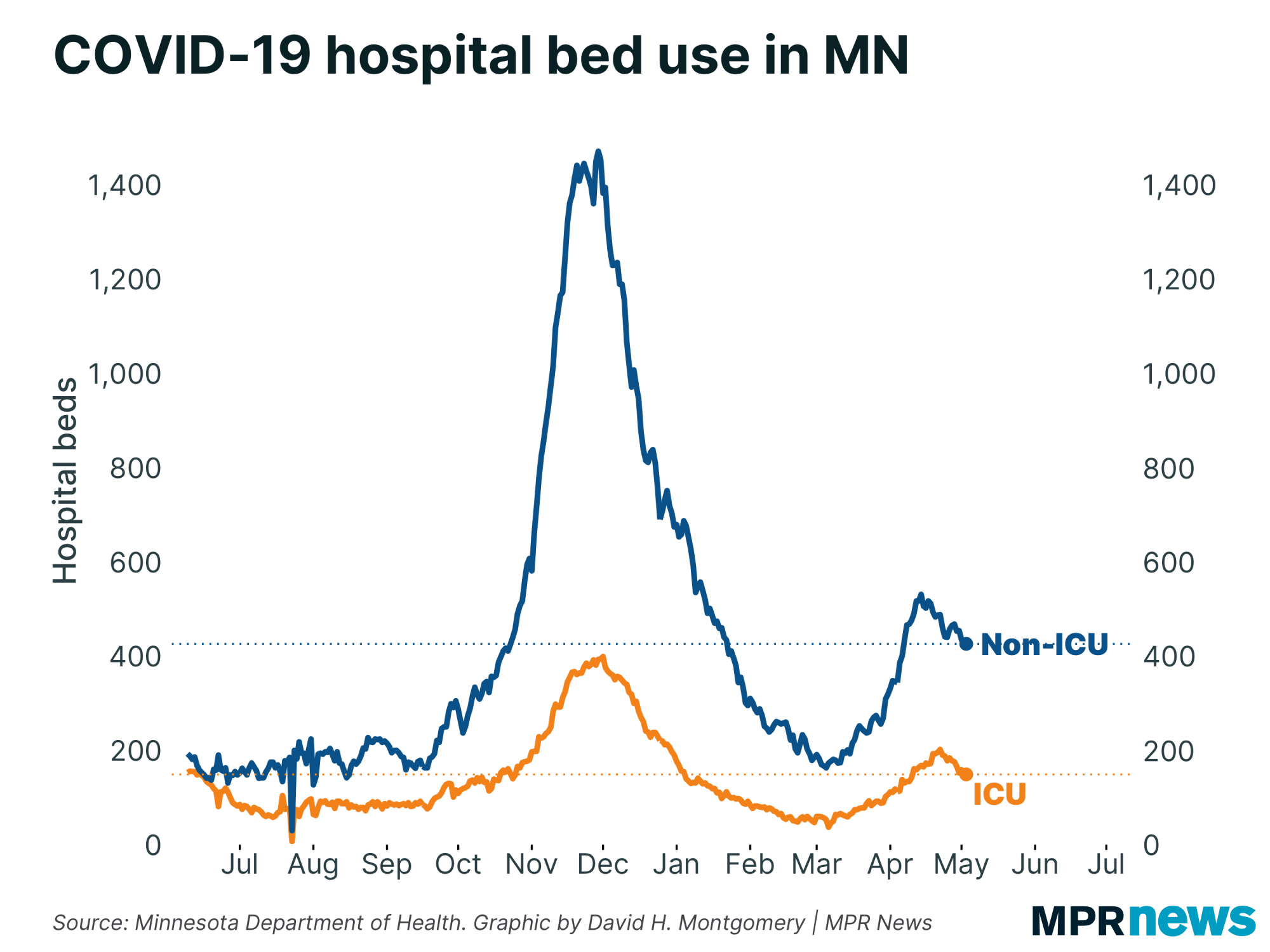 COVID-19 hospital bed use in Minnesota