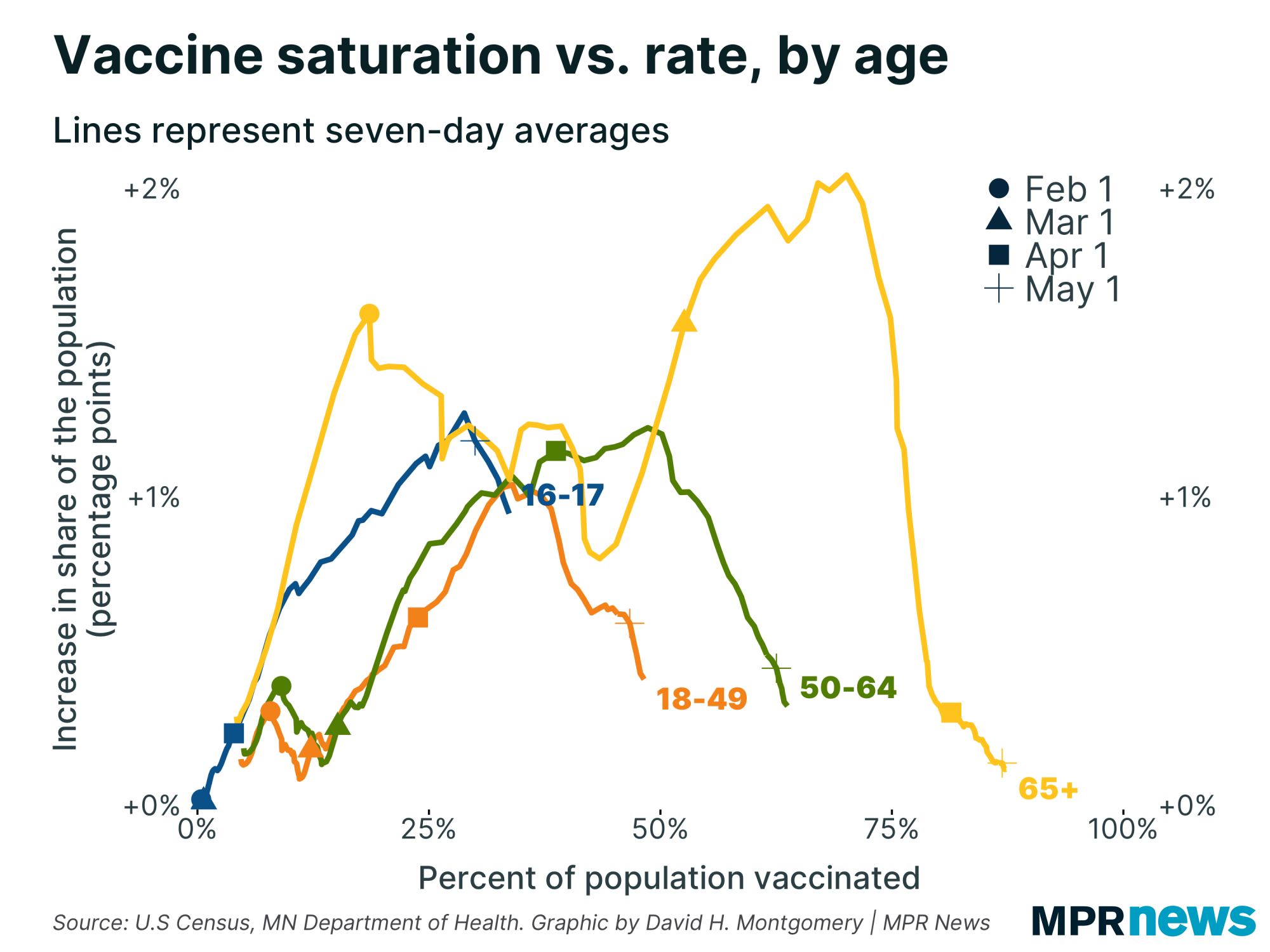 Increase in COVID-19 vaccination rates vs. percent of population vaccinated, by age group