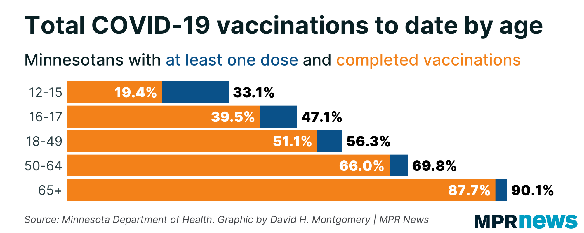 Total COVID-19 vaccinations to date