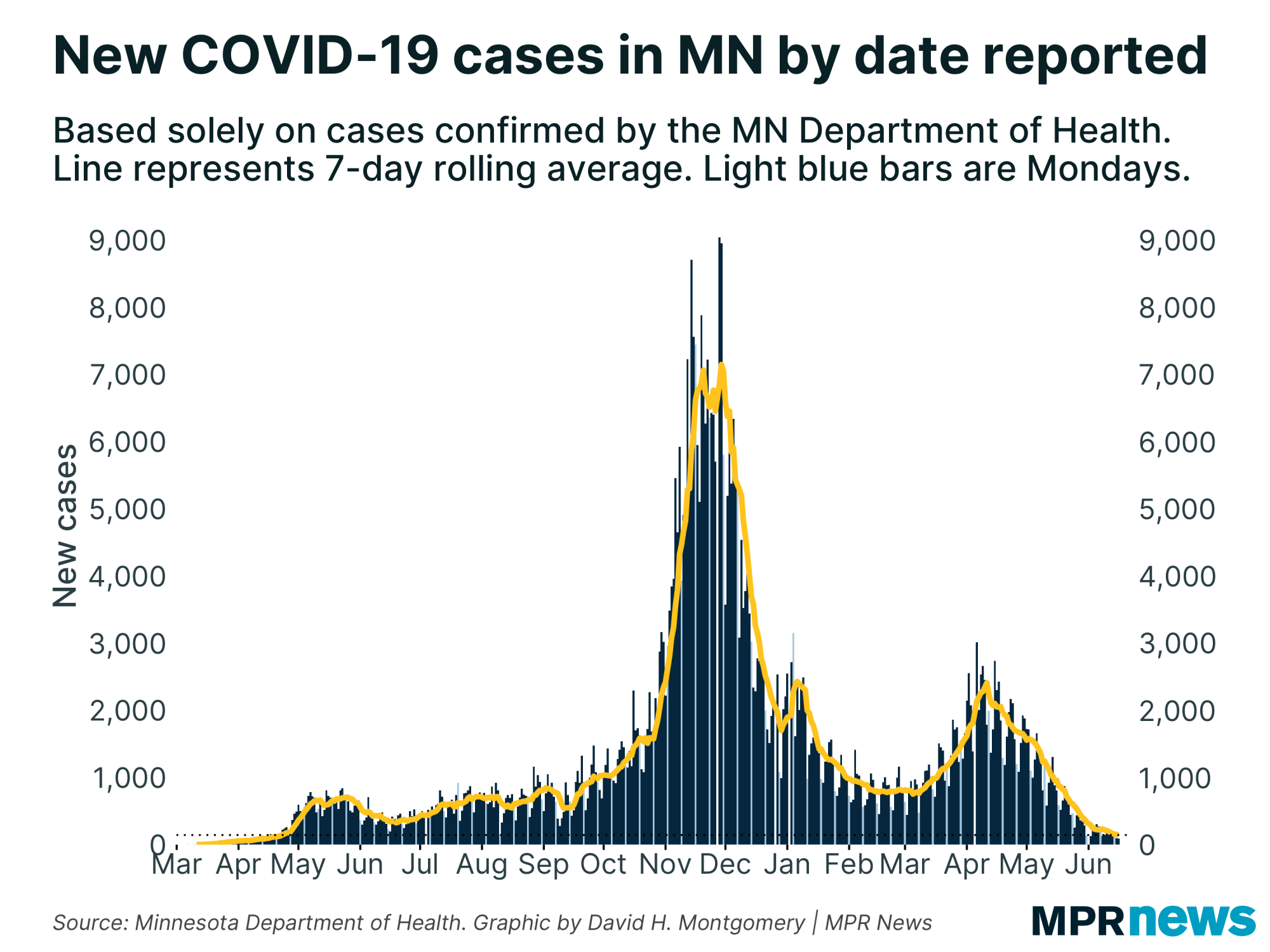 New COVID-19 cases in Minnesota by date reported