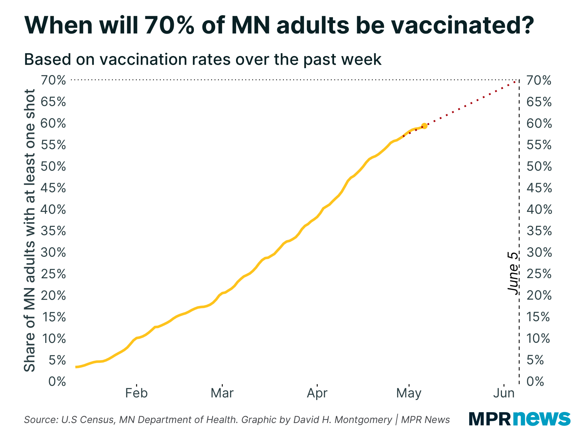 When will 70% of Minnesota adults be vaccinated?