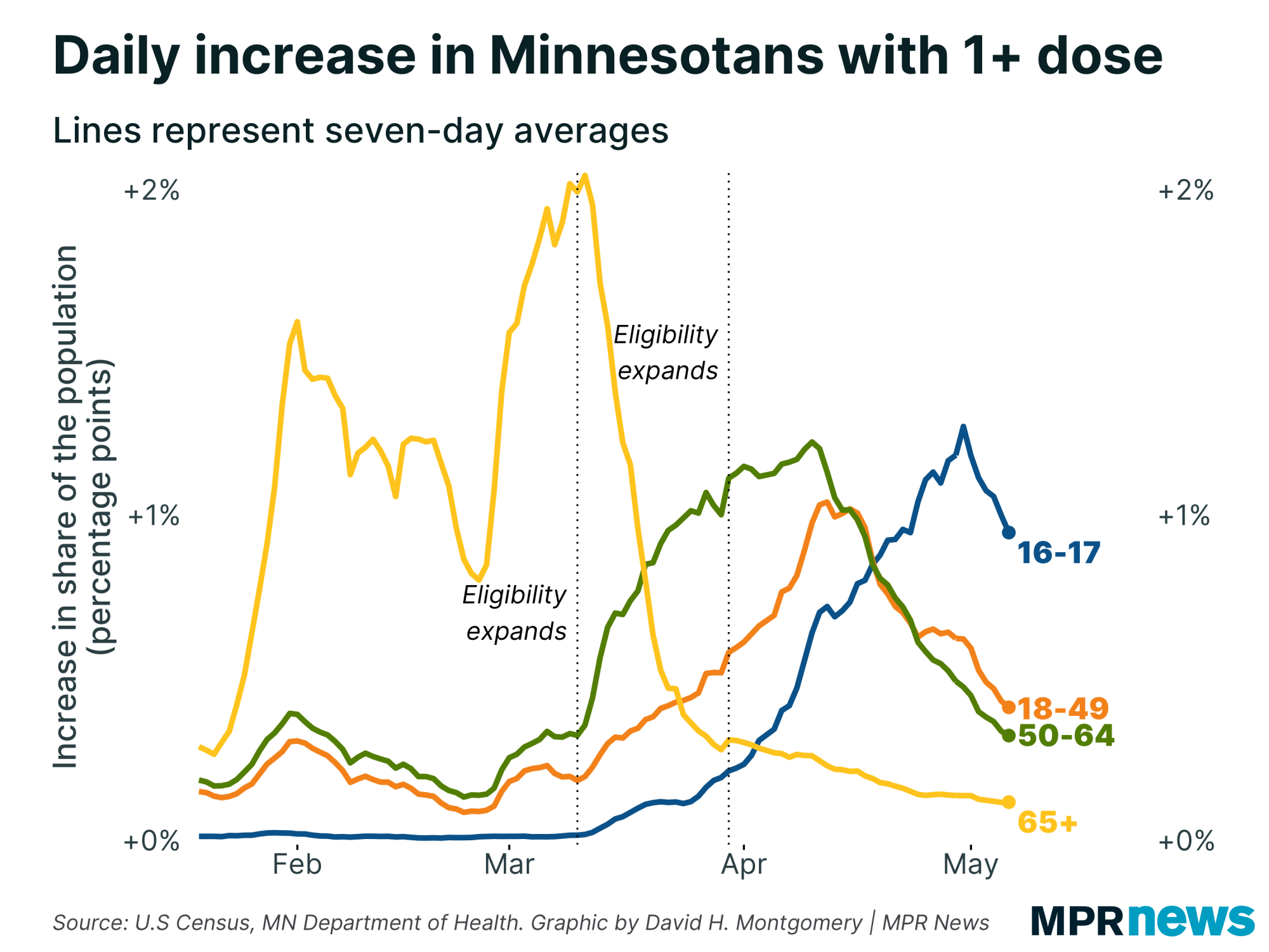 Daily increase in Minnesotans with at least one dose, by age