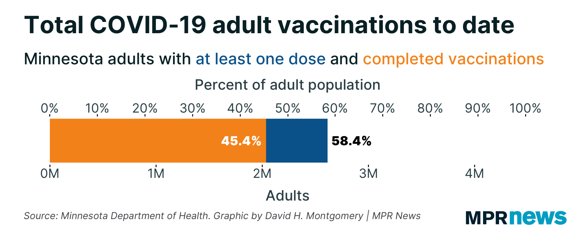 Total COVID-19 adult vaccinations to date