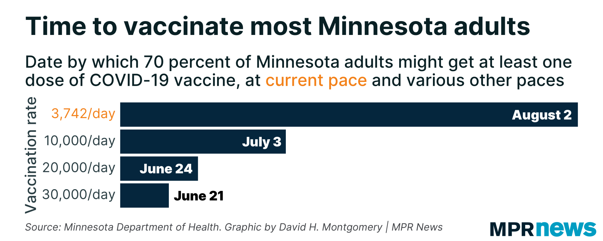 Time to vaccinate most Minnesota adults at various paces